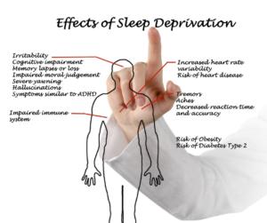 Sleep Deprivation in an ultramarathon
